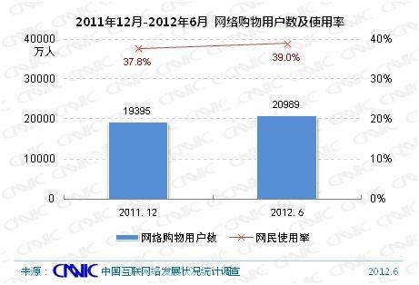 图 21 2011.12-2012.6年网络购物用户数及网民使用率
