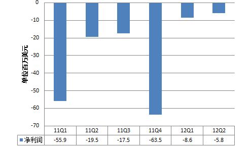 唯品会6个季度以来的净利润变化图。本季度唯品会净亏损为6个季度的最小值。制图:张楠