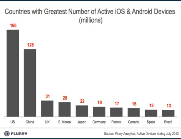 研究称Android和iOS流行度超越PC和社交网络