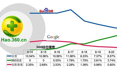 360网址导航改变默认搜索后,对用户搜索行为的影响