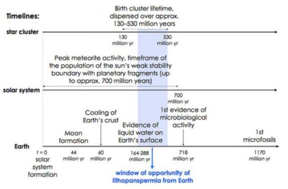 研究人员在分析起源于另一颗行星的生命到达地球的可能时间表