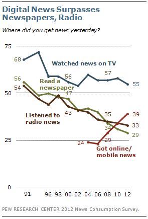 皮尤:手机和互联网超报纸成美第二大新闻源