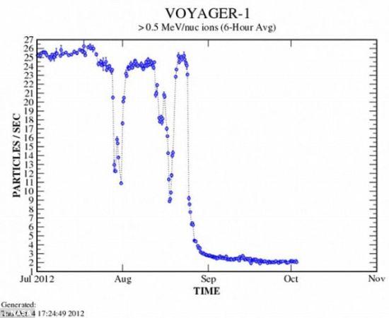 该探测器遭到太阳发出的带电粒子轰击的次数显著下降