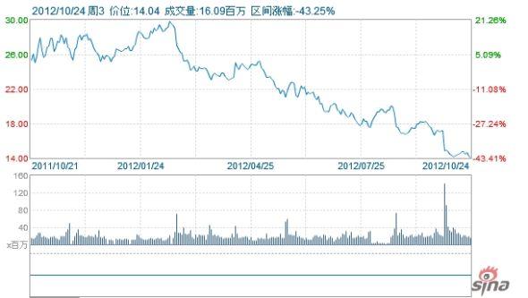 惠普一年来股价走势图,最高曾接近30美元,如今只有14美元。
