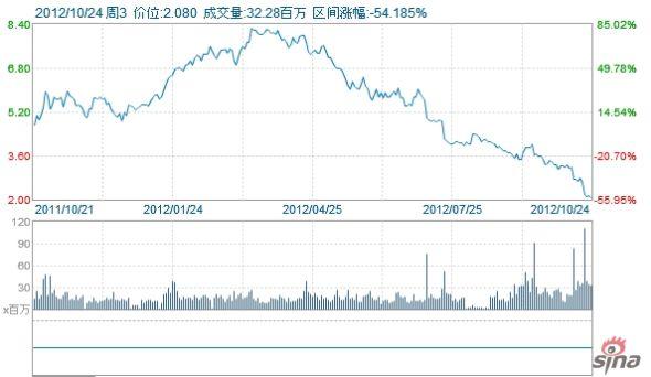 AMD一年来股价走势图。受PC行业需求疲软影响,AMD营收大幅降低。