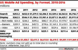 美国移动广告投入趋势及分布,eMarketer数据