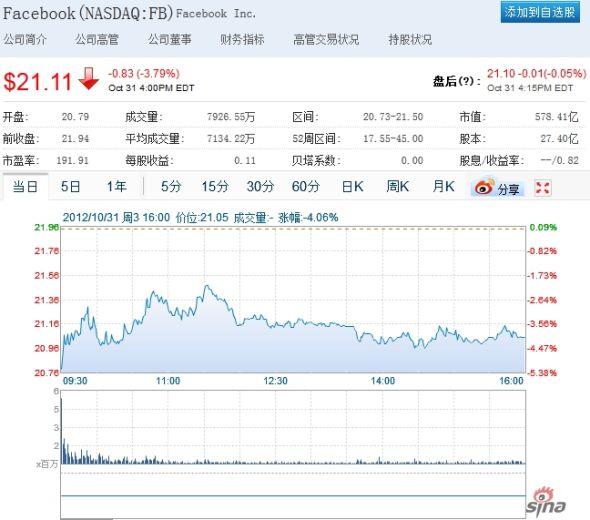 Facebook周三股价收盘下跌近4%