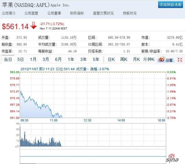 苹果周三股价下跌近4%。