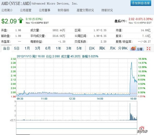 受此消息影响,AMD股价尾盘在纽交所一度大涨18%。