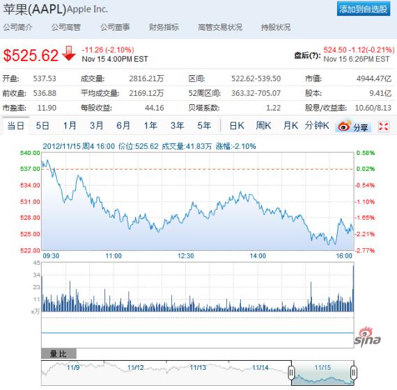 周四美股交易中,苹果股价下跌2.1%,报于525.62美元