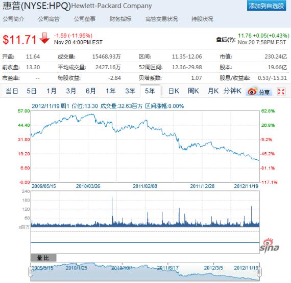 过去两年多的时间里,惠普股价一路下滑