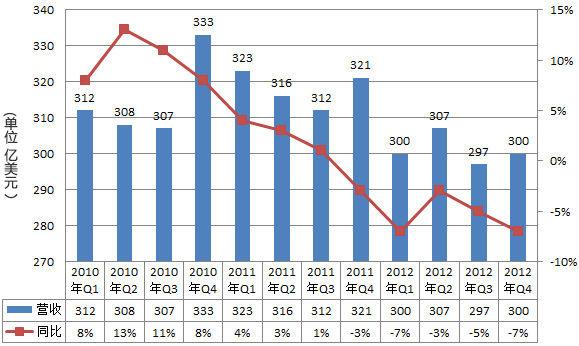 惠普2010-2012财年营收走势图。(新浪科技制图)