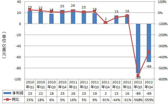 惠普2010-2012财年净利润走势图。因计入大数额资产减记,惠普2012财年第四季度巨亏69亿美元。(新浪科技制图)