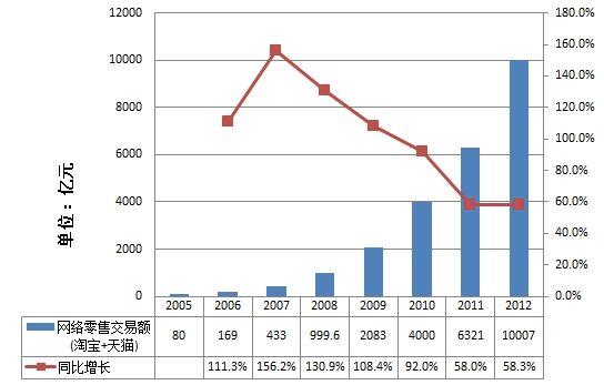 阿里巴巴2005年-2012年网络零售交易额(淘宝+天猫)增长情况 (新浪科技配图)