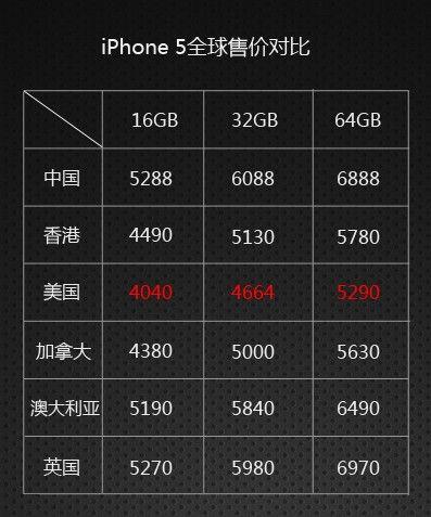 iPhone 5全球售价对比(新浪科技制图)