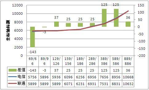 12个月16GB iPhone 5合约电信联通总成本曲线图(图1)