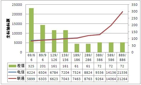 24个月16GB iPhone 5合约电信联通总成本曲线图(图2)