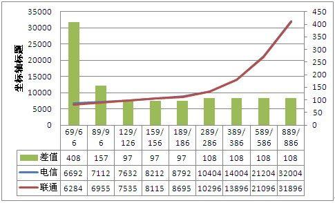 36个月16GB iPhone 5合约电信联通总成本曲线图(图3)