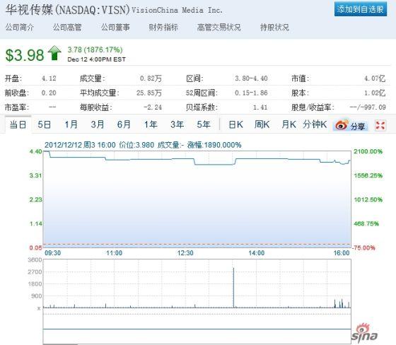 华视传媒股价较前一日收盘价涨幅近18倍。