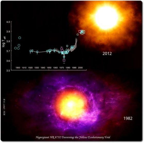 一个欧洲研究小组近期发布了对一颗特殊超巨星持续30年来的研究结果。他们发现这颗名为HR 8752的超亮恒星的表面温度在过去30年内竟然上升了超过3000摄氏度