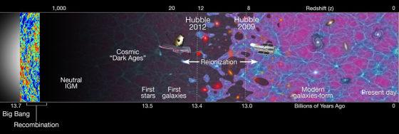 这张时间回溯示意图展示的是大爆炸之后宇宙的演化序列。在本次的研究中,哈勃望远镜将时间回溯到了134亿年之前,直抵宇宙的最深处,这里几乎接近宇宙中最早期星系形成的时期。在那之前,宇宙处于黑暗时期,宇宙中没有发光的恒星和星系。在宇宙再电离时期中,早期形成的恒星发出的剧烈紫外线导致宇宙中的中性氢原子发生电离。