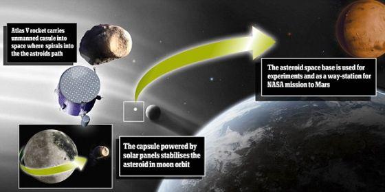 """美国宇航局正在考虑""""捕捉""""一颗小行星的计划,并向月球偏转它的方向,把它转变成一个空间站"""