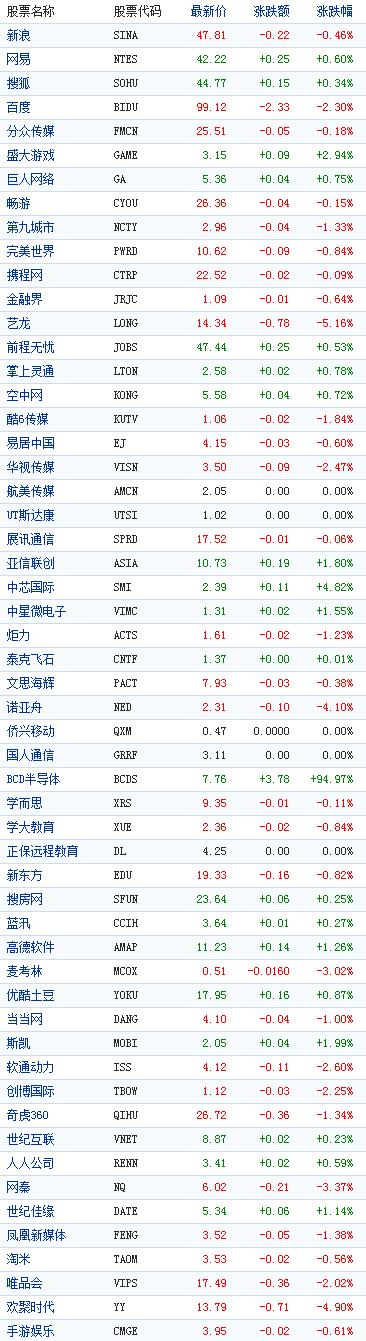 中国概念股周四早盘涨跌互现BCD半导体涨95%
