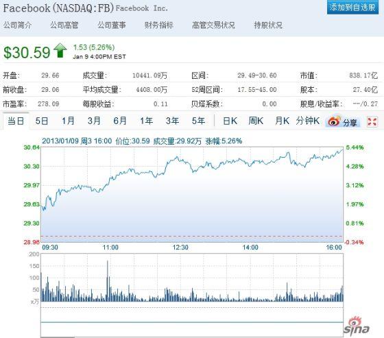 Facebook股价周三突破30美元