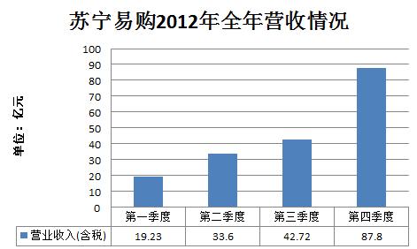 苏宁易购2012全年营收情况