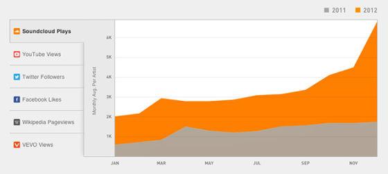 SoundCloud的增长速度惊人