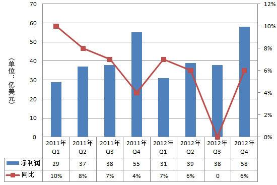 IBM两年来净利润走势图。2012年第四季度IBM净利润58亿美元,同比增长6%。