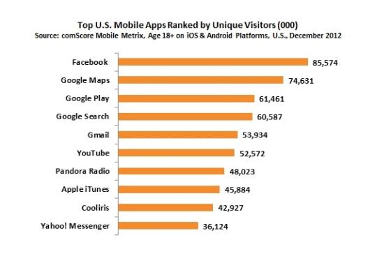 美国独立用户访问量排名前十的应用
