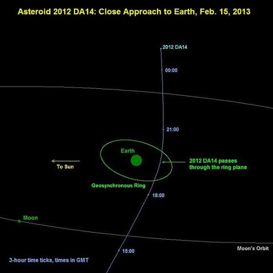 2月15日,小行星2012 DA14将从非常近的距离上掠过地球