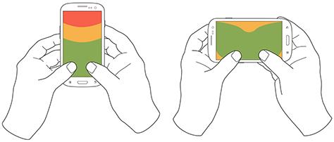 至于15%双手握持手机的人,他们一般会用大拇指之外的手指抓住手机,用两根大拇指来输入信息。其中,竖握手机的用户比例高达90%,而横握手机的比例只有10%。