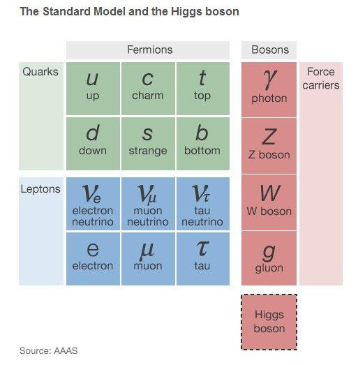 标准模型以及希格斯玻色子,后者被认为赋予了宇宙中物质以质量
