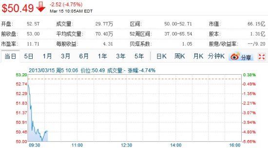 受遭央视曝光影响,网易开盘跌4.75%。