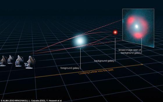 """引力透镜原理:这张图示解释了著名的引力透镜效应的成因:来自遥远背景星系的光线被前景星系的引力弯曲,造成后方星系成像的扭曲,形成所谓的""""爱因斯坦环""""。在这一效应中背景星系的星光尽管会被扭曲,但同时也会被增亮,就像是凸透镜聚光效应一般。"""