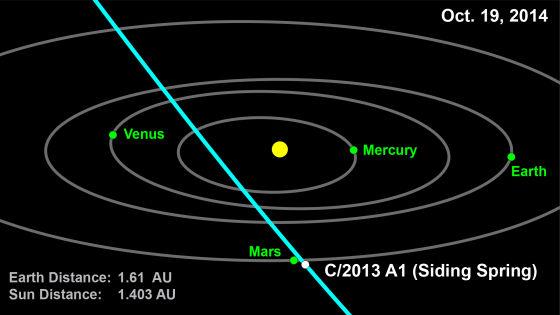 彗星2013 A1的运行轨道,根据现有的轨道根数计算,这颗彗星可能将于2014年10月份与火星发生相撞,目前估算的撞击概率约为1/2000
