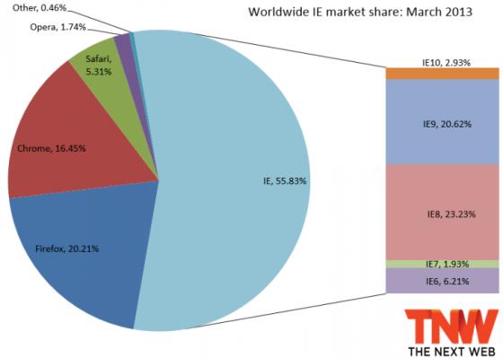 今年3月各大浏览器全球市场份额