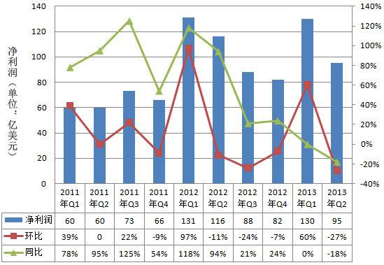 苹果公司近两年来净利润走势图