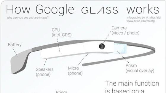 谷歌眼镜结构图(图从左至右各部分为电池、扬声器、CPU、摄像头、显示屏)