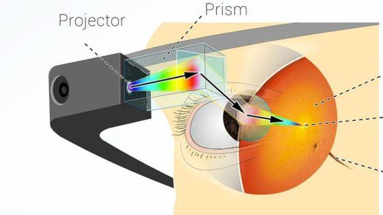 谷歌眼镜的微投影成像原理(图像来自网络)
