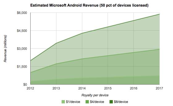 微软从Android OEM伙伴中收取的授权专利费营收不菲,这为其将自己WP免费奠定了基础