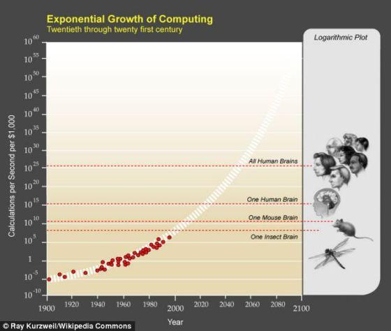 库兹韦尔在全球未来2045国际大会上和他的著作《奇点临近》中都提到摩尔定律计算法。根据这一定律,计算力在2045年前奇点的发展过程中平均每隔两年翻一倍。