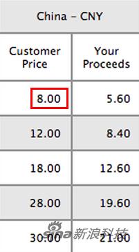 中国区App Store最低售价为8元