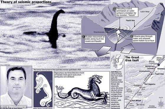 地质学家皮卡迪说,这个怪物的历史描述常包含地震细节。他称,这个怪物的目击事件和由大格伦断层系统沿线地震活动使尼斯湖底上升时产生的气泡有关。