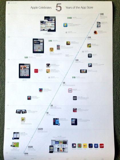 App Store五周年庆祝海报