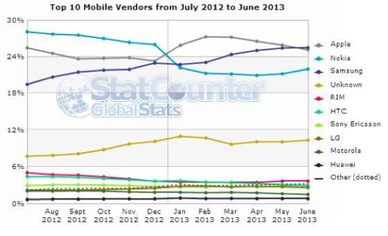 StatCounter数据显示,Android和iOS移动互联网份额分别为29%和25%