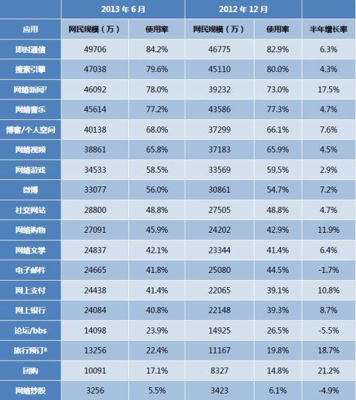 2012.12 -2013.6中国网民对各类网络应用的使用率