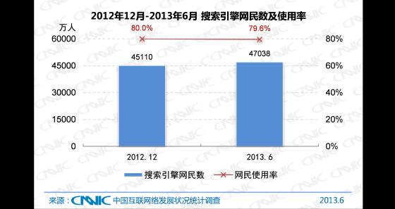 2012.12 -2013.6中国搜索引擎网民数及使用率